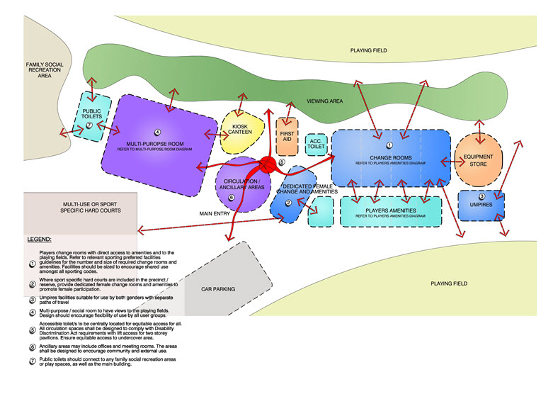 Facilities Planning Diagram